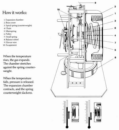 atmos-clock-design