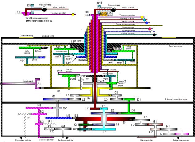 AntikytheraMechanismSchematic-Freeth12