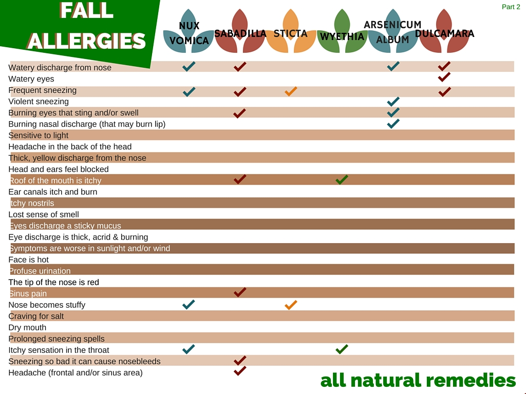 All natural (Homeopathic) remedies for fall allergies - symptoms and solutions