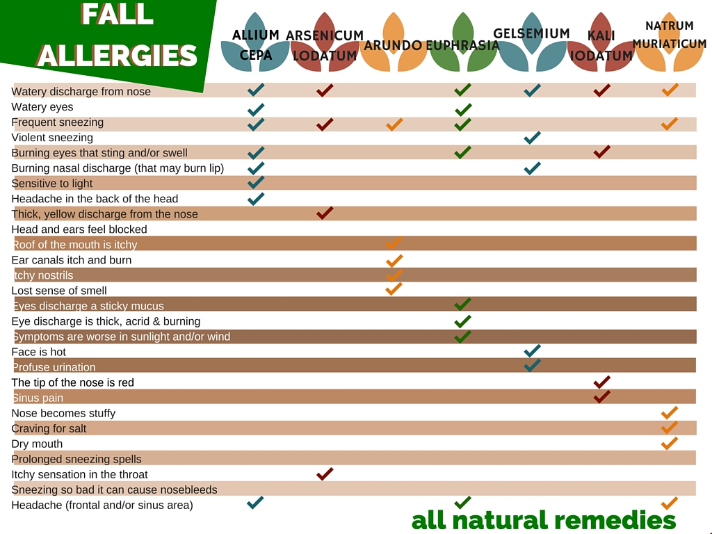 Common allergy symptoms and all natural (homeopathic) remedies