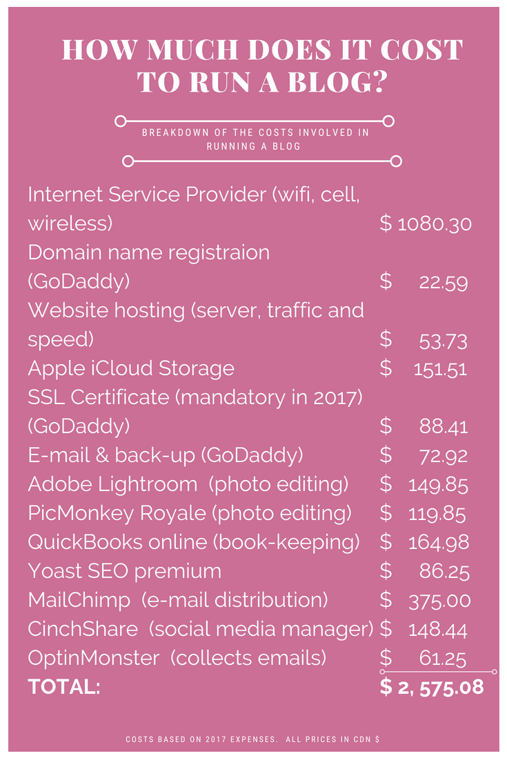 How much does it cost to run a blog, blog expenses, cost of running a blog, blog services, blog fees