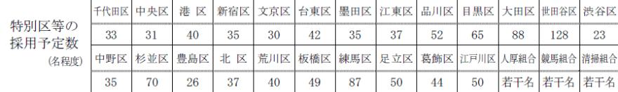 特別区の事務の採用予定数