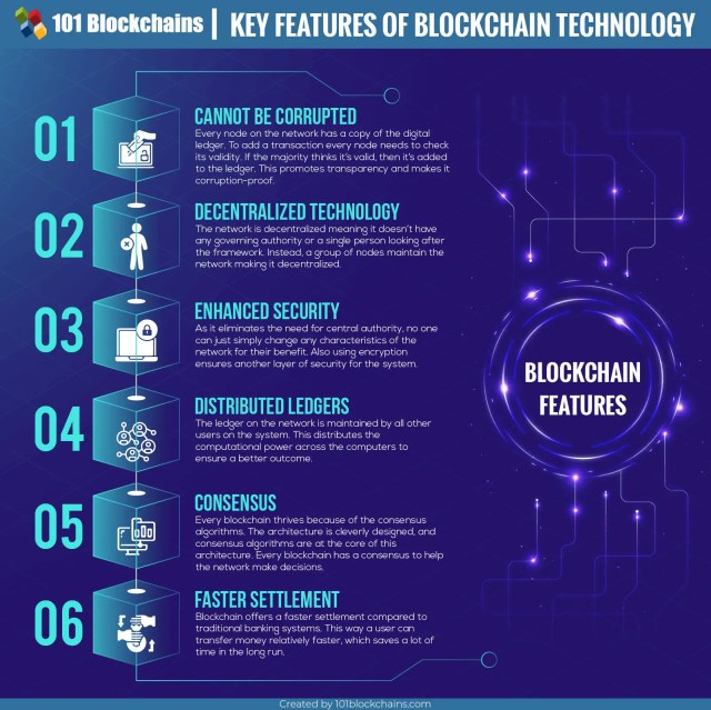 6 Key Blockchain Features You Need to Know about!