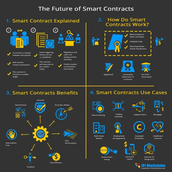 Image result for smart contracts blockchain 101