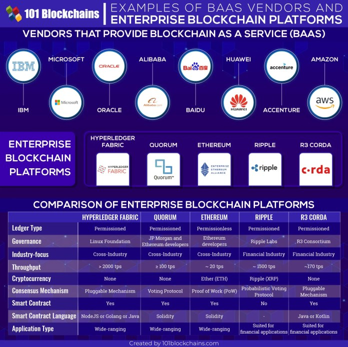 blockchain baas vendors platforms