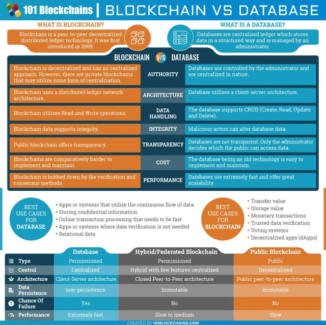 Blockchain vs Database: Understanding The Difference Between The Two