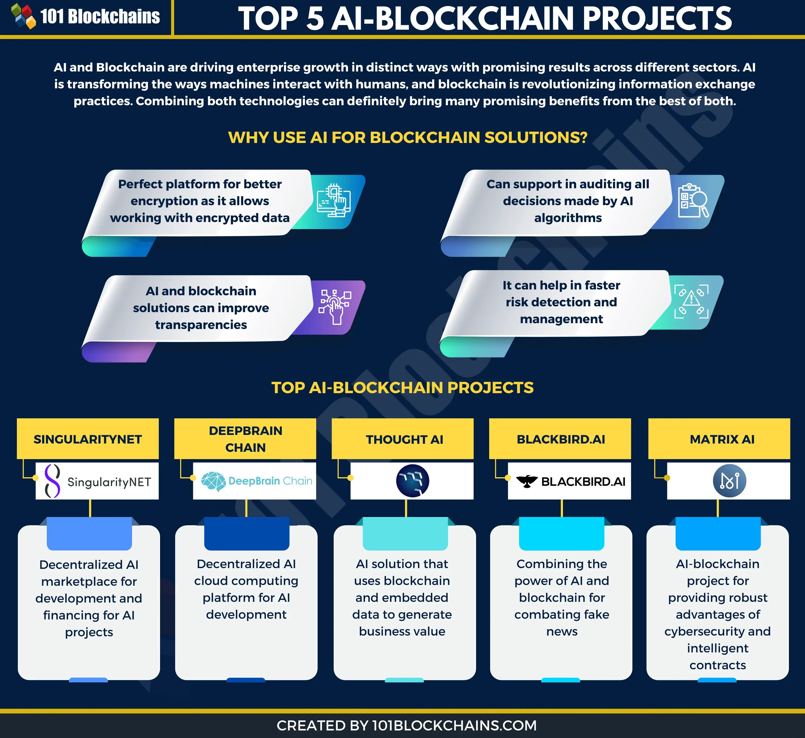 top ai blockchain projects