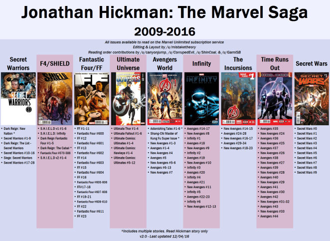 Hickman The Marvel Saga