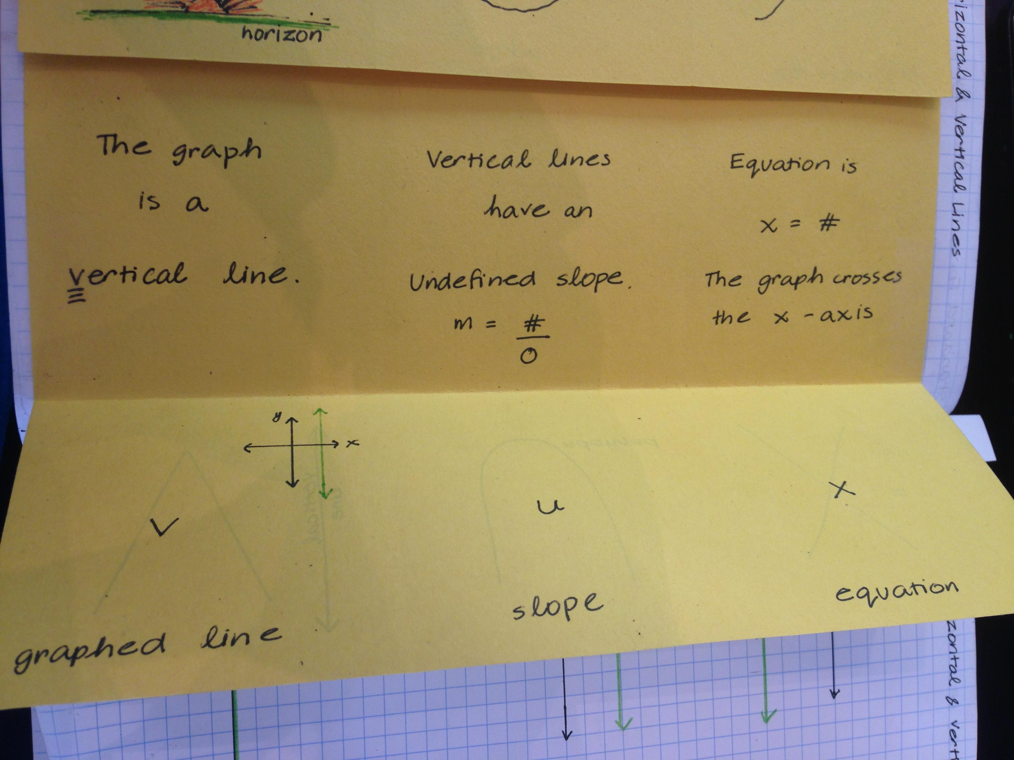Algebra 2 Interactive Student Notebook Isns