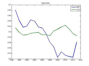 Ogive Index for North Dakota and United States