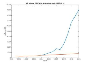 Nominal and Laternative mining GDP