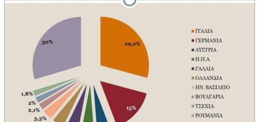 Κρητικές εξαγωγές σε υποχώρηση κατά το α' 9μηνο του 2016