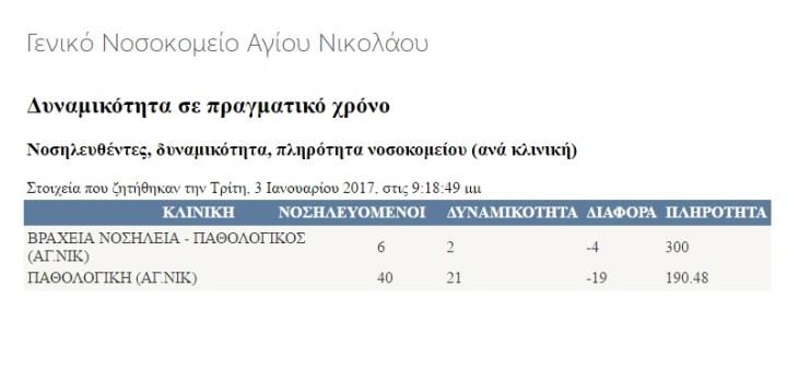Υπερ πληρότητα περιστατικών (190%) στην παθολογική Αγ. Νικολάου