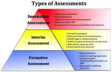 types_of_assessments
