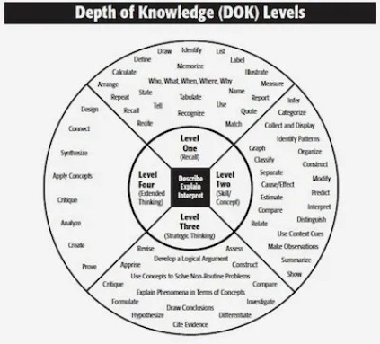 Depth of Knowledge DoK Reading Levels