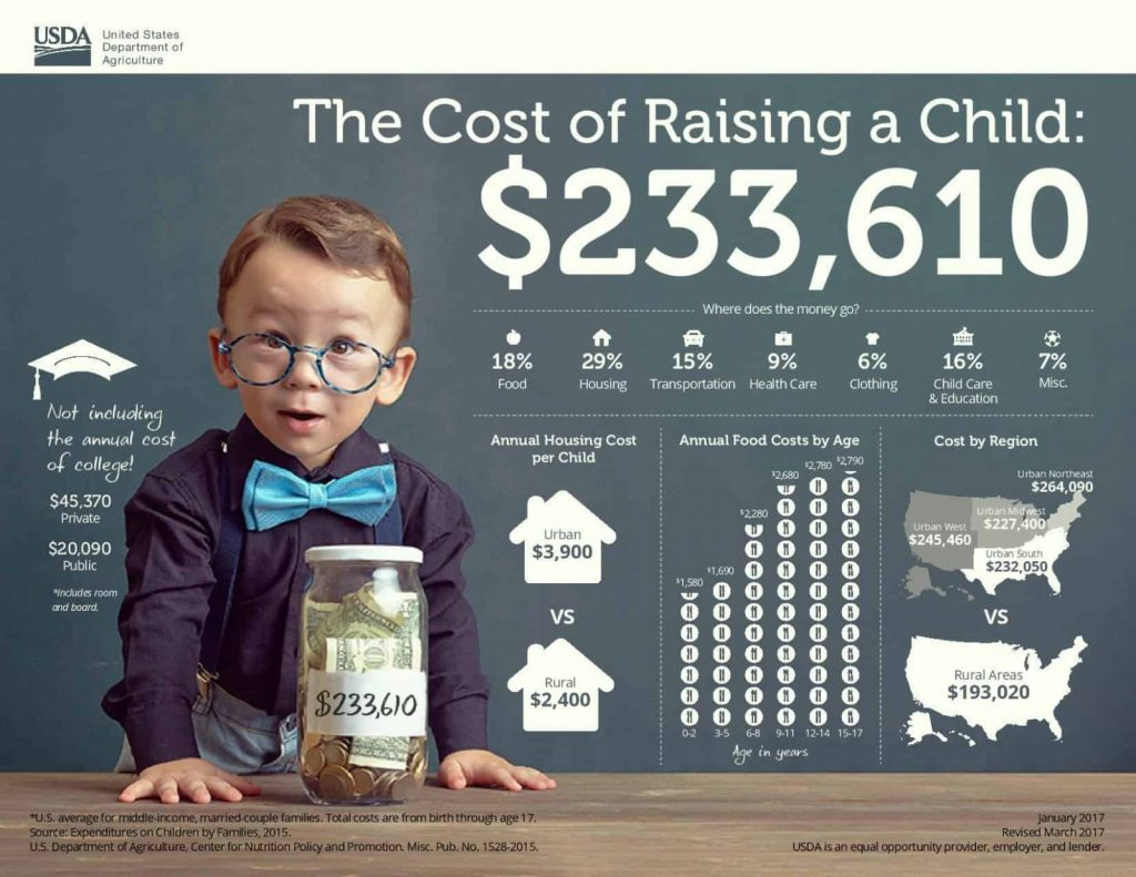 How Much Does a Baby Cost Per Month on Average