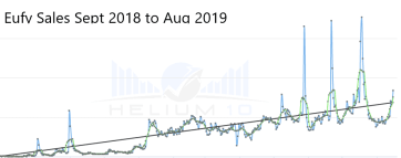 Graph showing Eufy Spaceview rising sales from Sept 2018 to August 2019