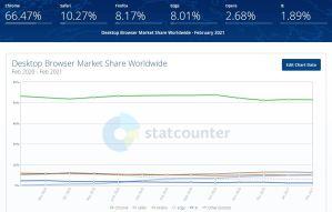 全球桌面版浏览器市场占有率2021年3月报告.JPG