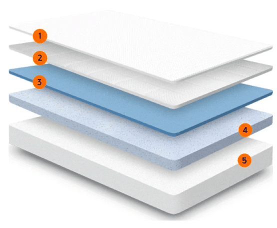 Nectar Mattress 5 layers