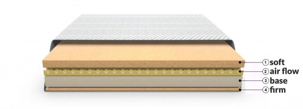 Layla mattress review, mattress layers