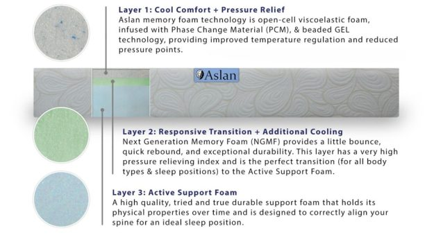 Aslan mattress material layers
