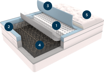 saatva mattress layers of materials, coils, foam, memory foam