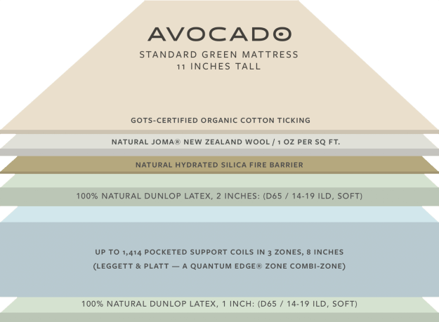avocado green mattress 6 layers
