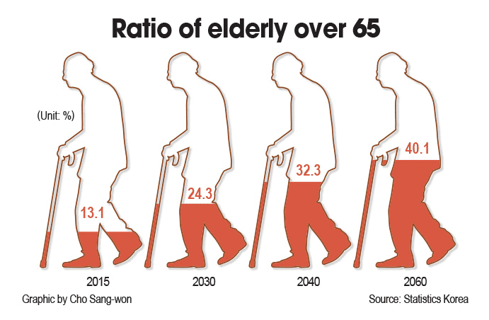 4 Threats to Korean Economy, Aging Population