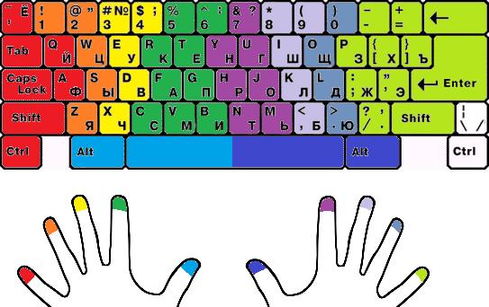 Как самому научиться быстро печатать на клавиатуре