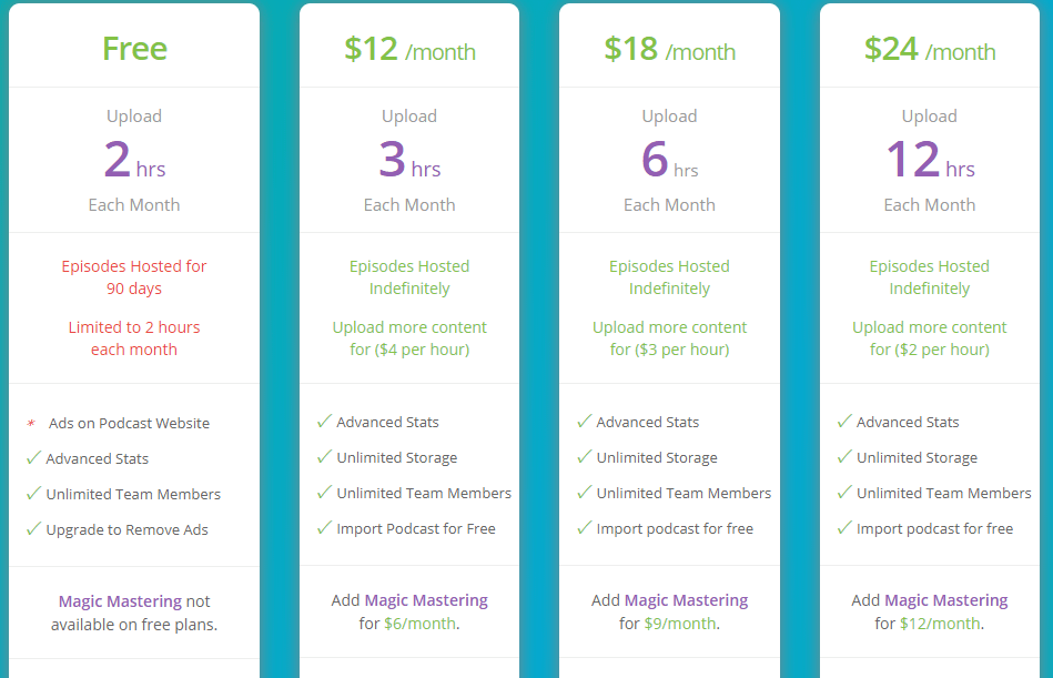 Buzzsprout pricing plans