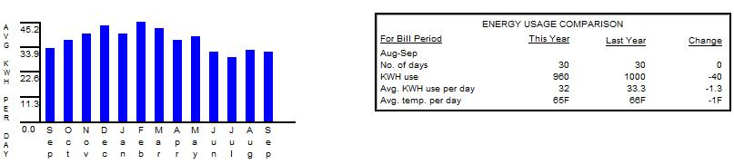 September electricity bill