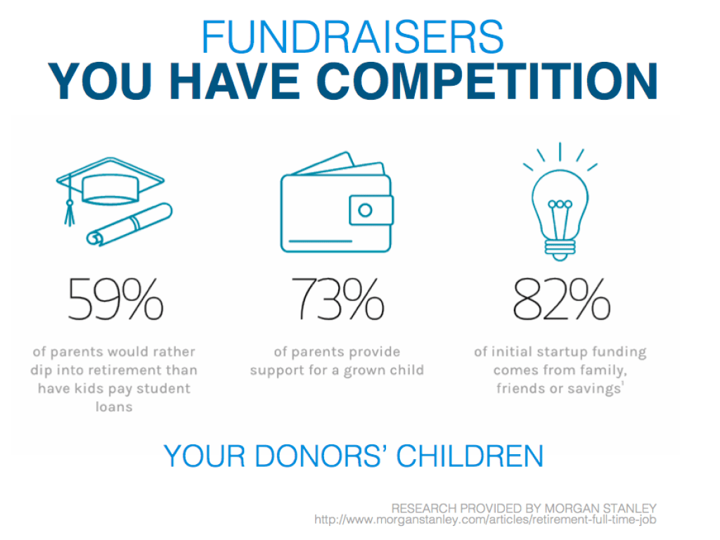 Donor Assets