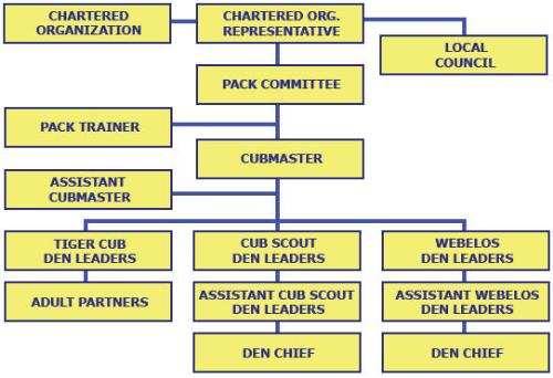 Boy Scout Troop Leadership Positions Chart