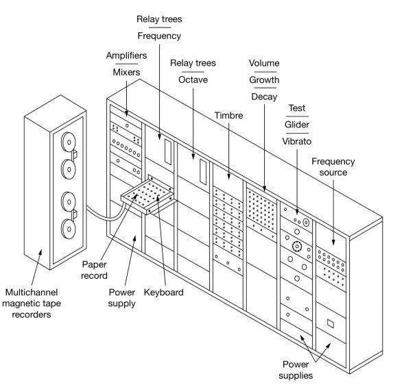 RCA Synthesiser structure