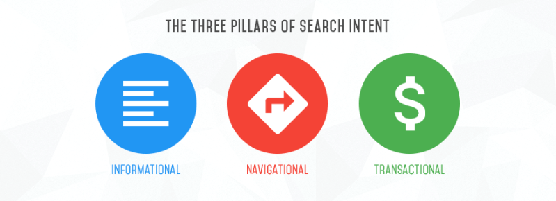 3 yếu tố trụ cột trong Search Intent