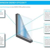 energy efficient windows green remodeling image
