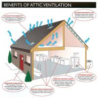 green remodeling attic insulation diagram