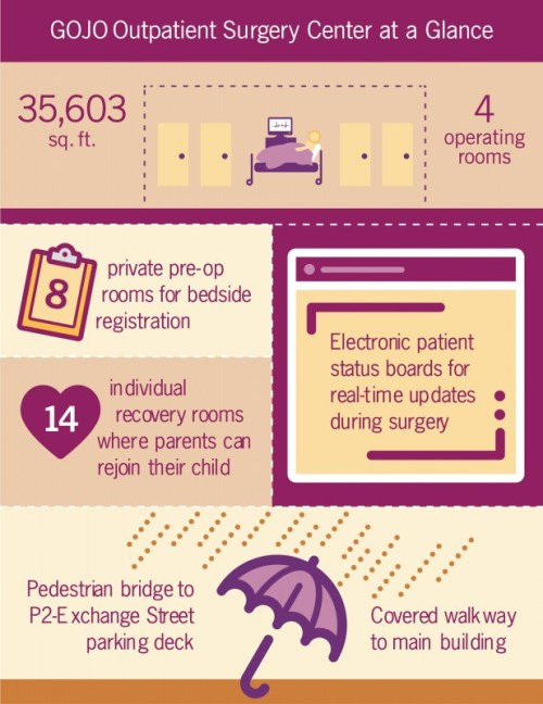 GOJO Outpatient Surgery Center infographic