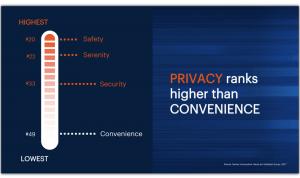 Gartner Privacy