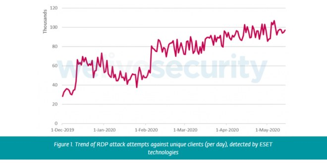 Brute-Force Attacks Targeting RDP on the Rise