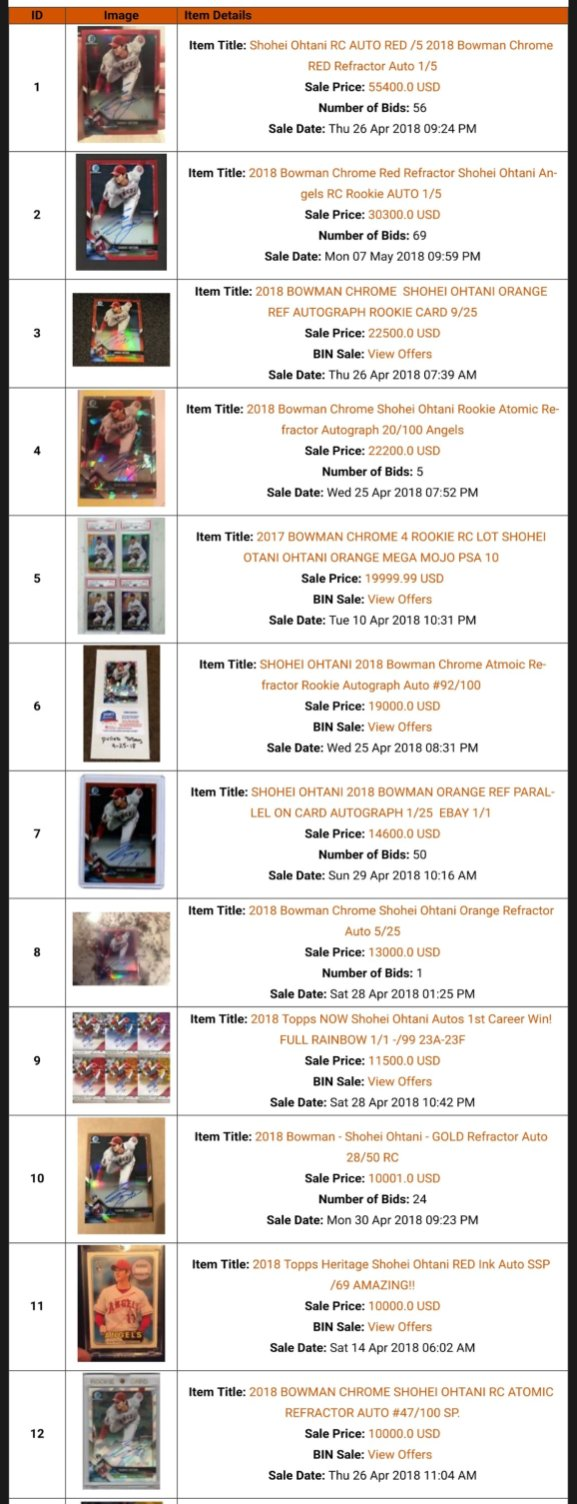 Shohei Ohtani Top 25 eBay Sales May 18