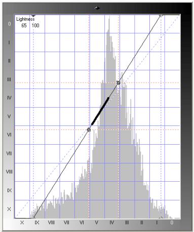 Slope Curve 3