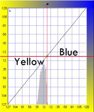 color curve 3