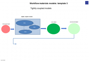 Workflow materials models
