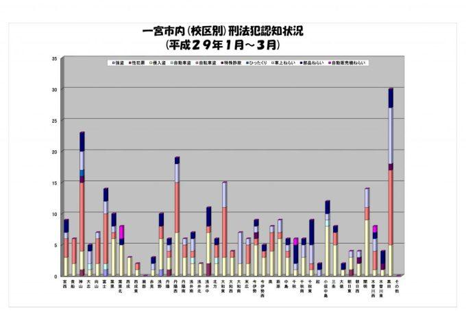 3月犯罪発生グラフ