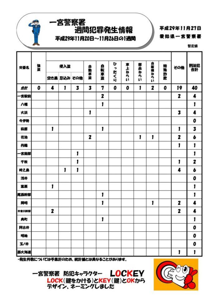 週間情報 No.47