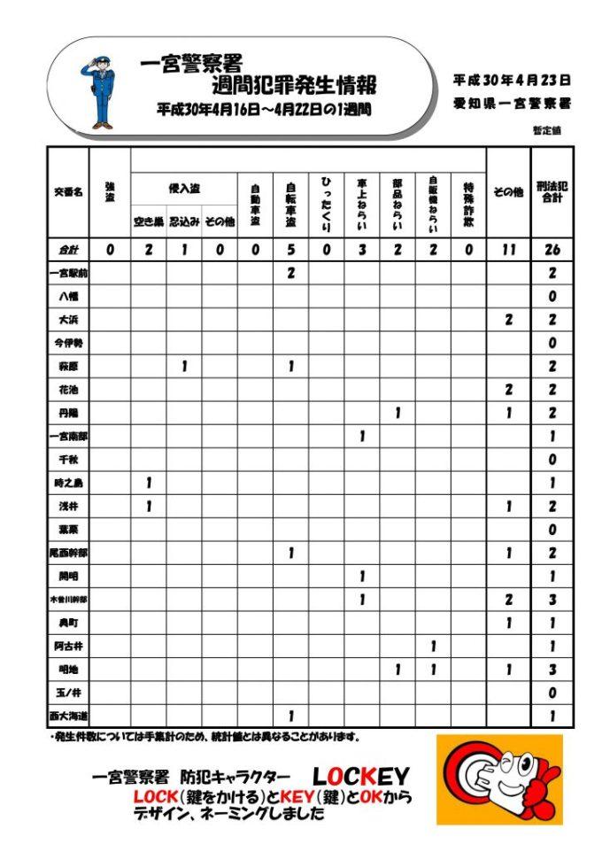 週間情報 一宮No.16