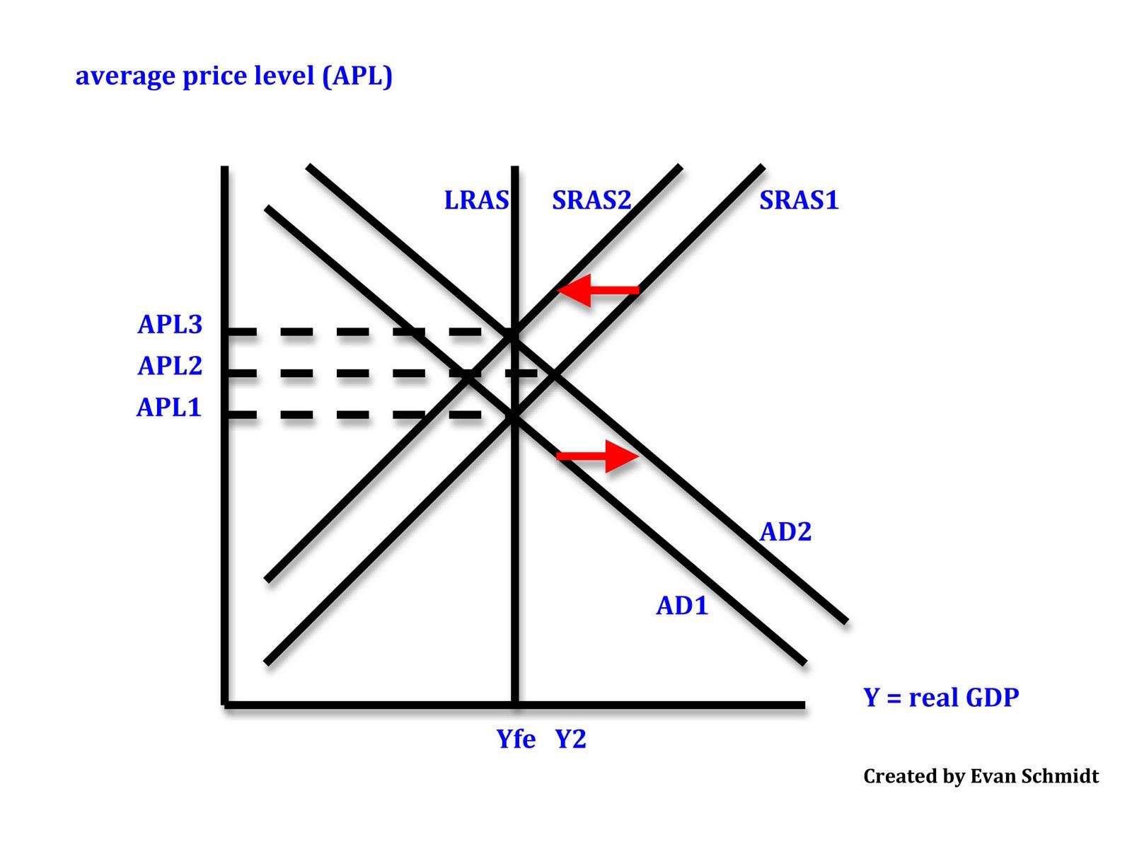 Macro Economic Diagrams