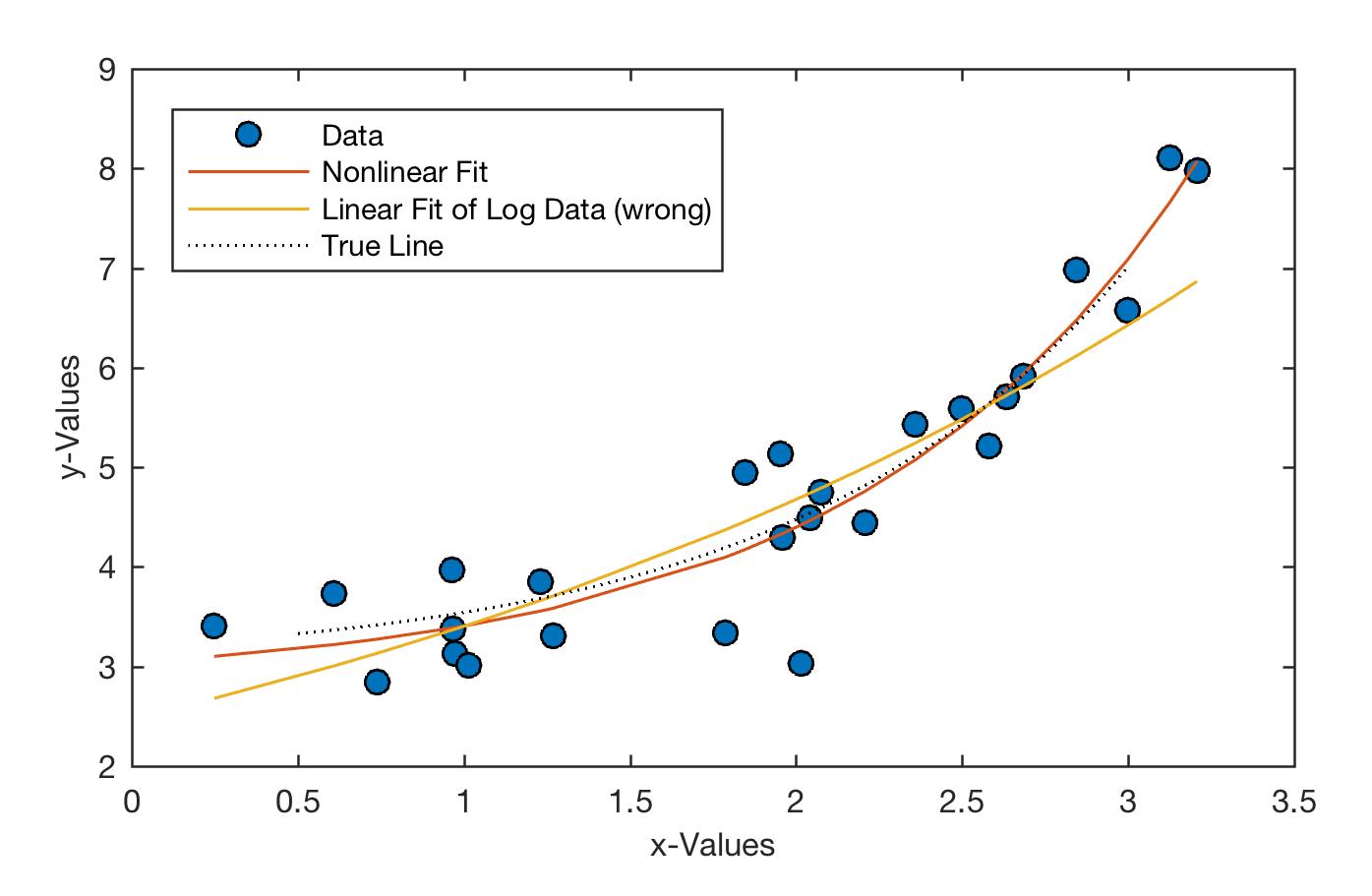 Equation Of Line Best Fit Matlab