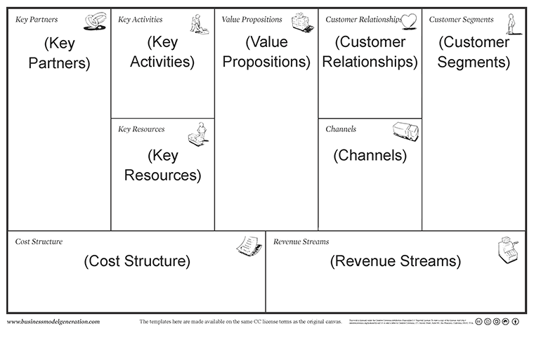 The 20 Minute Business Plan Business Model Canvas Made Easy